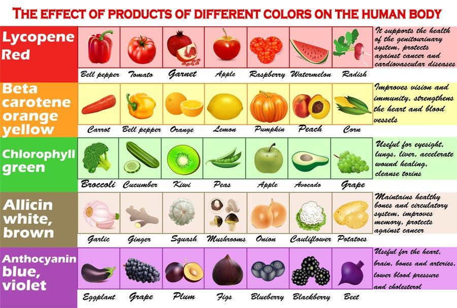 tabella dei cibi in base al colore